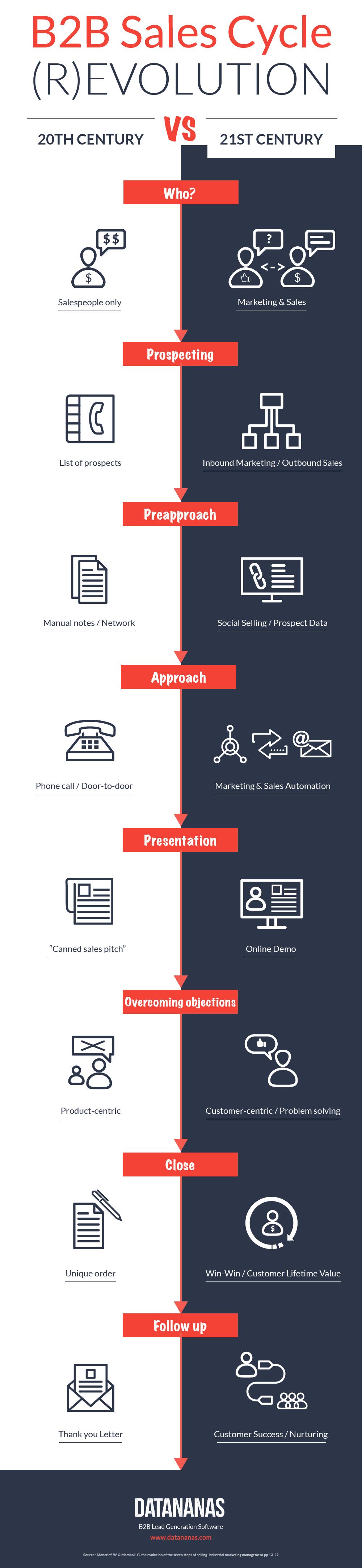 infographie-etapes-cycle-de-vente-b2b
