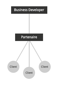 difference entre un commercial et un business developer