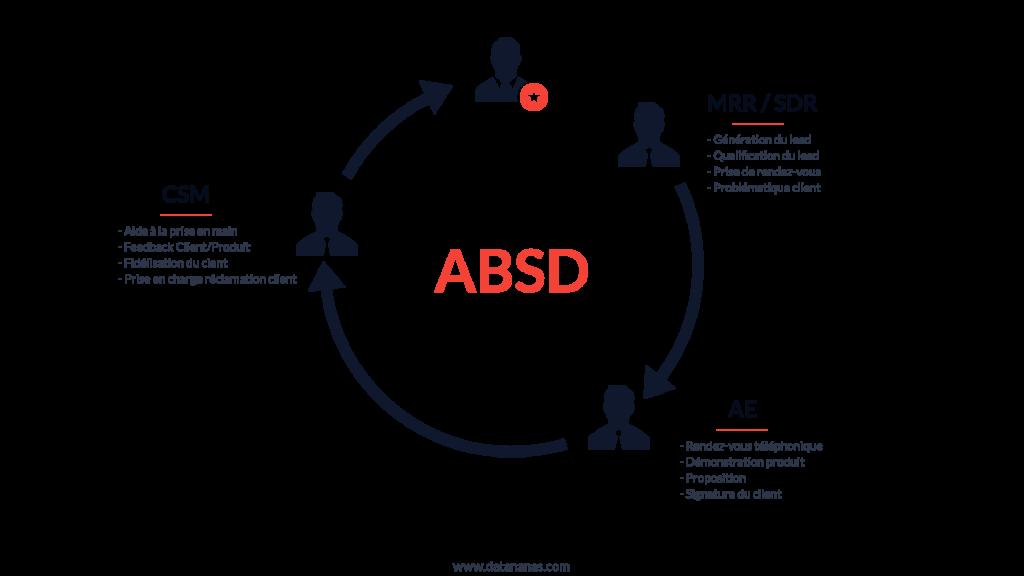 schéma relationnel de l'account based sales development ou ABSD